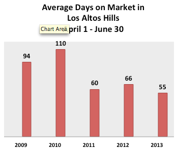 Average days it takes to sell a home in los altos hills