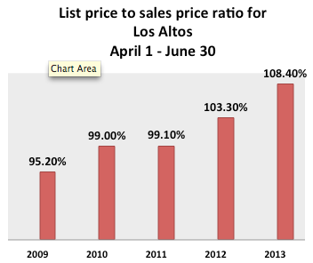 list price to sales price ratio for homes sold in Los Altos