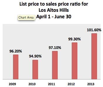 list price to sales price ratio for homes sold in Los Altos Hills