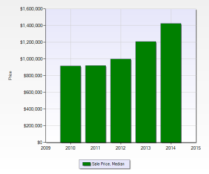 Median Sales Prices for Single Family Homes in Sunnyvale (94087)