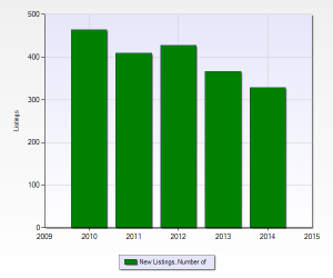 graph showing the number of single family homes for sale in Los Altos continues to decline